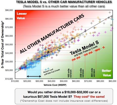 New Car Value Index Reveals Best Deals   TeslaRumors.com