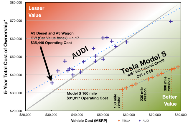 Teslanomics Audi Economic Car Comparison Between The Tesla Model S