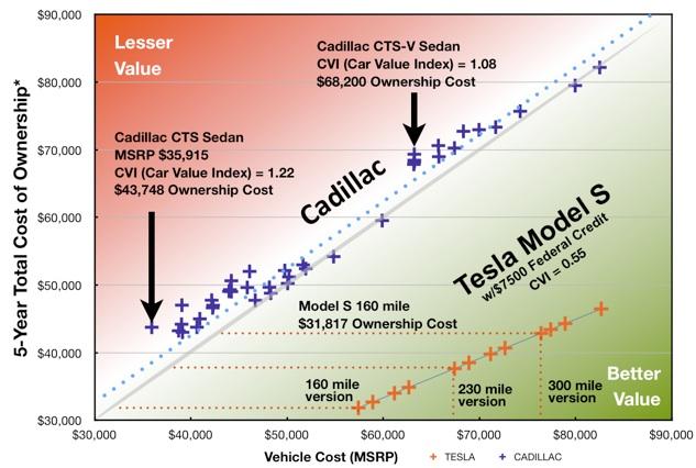 Teslanomics Cadillac Economic Car Comparison Between The Tesla Model S And All Vehicles